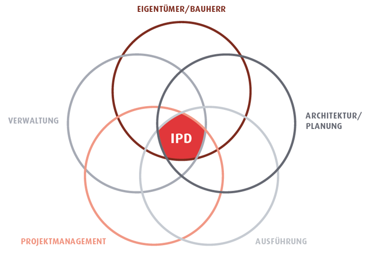 Was ist Integrated Project Delivery?