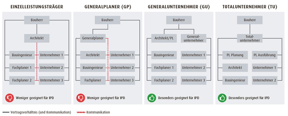 IPD für die verschiedenen Projektformen